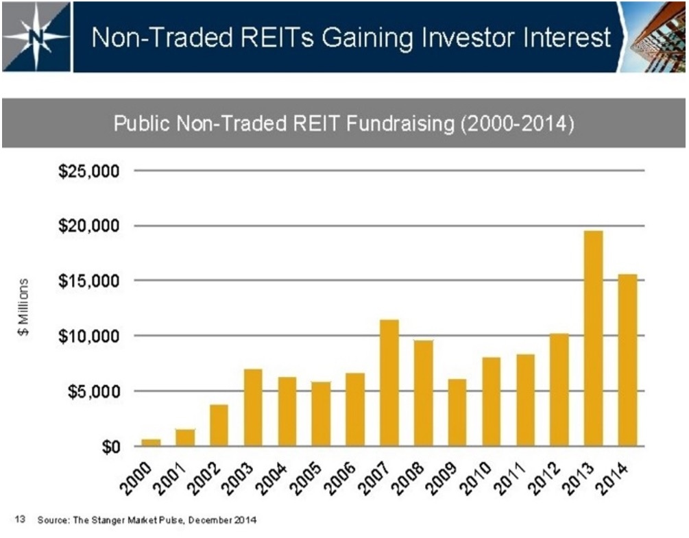 publicly non-traded REITs