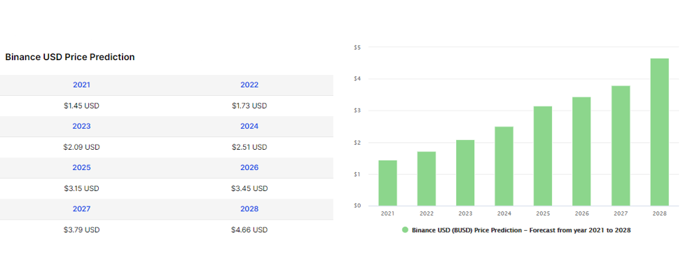 Binance USD (BUSD) Price Prediction from 2021 to 2028