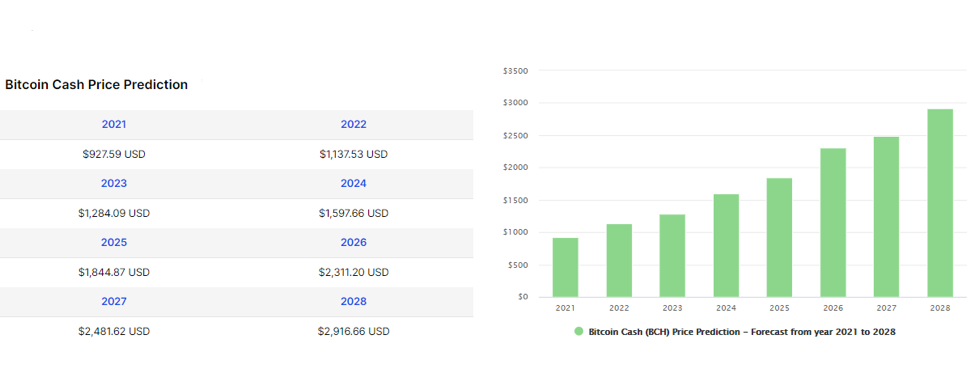 Bitcoin Cash (BCH) Price Prediction from 2021 to 2028