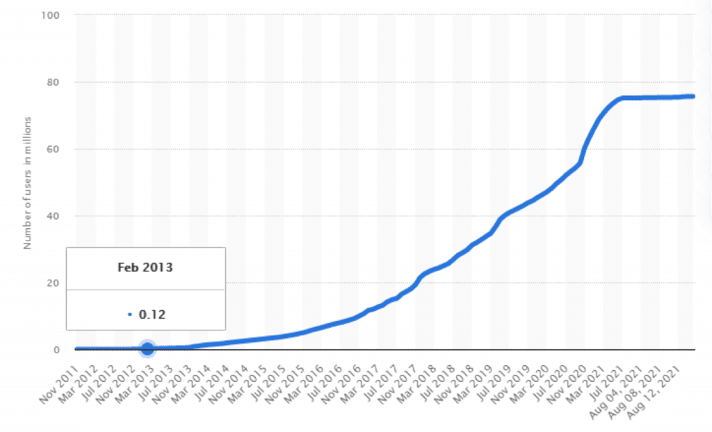Bitcoin Global Adoption from 2011 to 2021