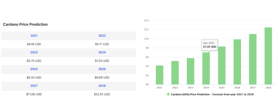 Cardano (CDA) Price Prediction from 2021 to 2028