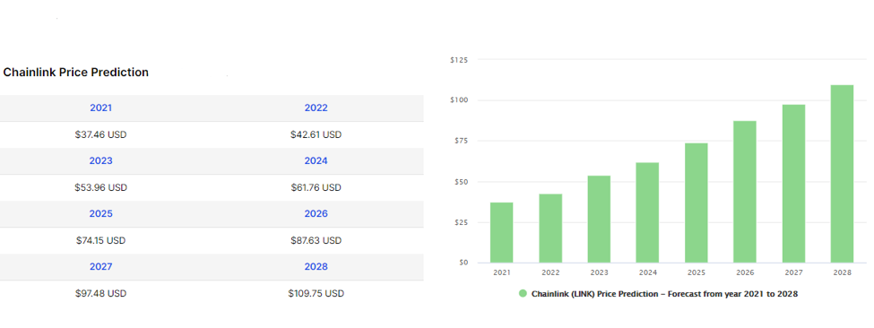 Chainlink (LINK) Price Prediction from 2021 to 2028