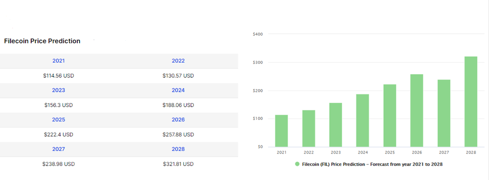 Filecoin (FIL) Price Prediction from 2021 to 2028