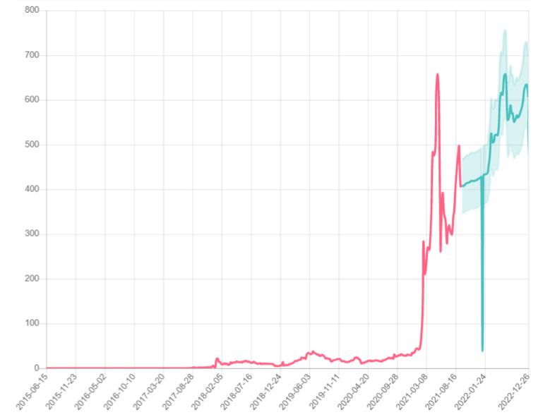 Gov.capital 1-year Binance Coin price prediction