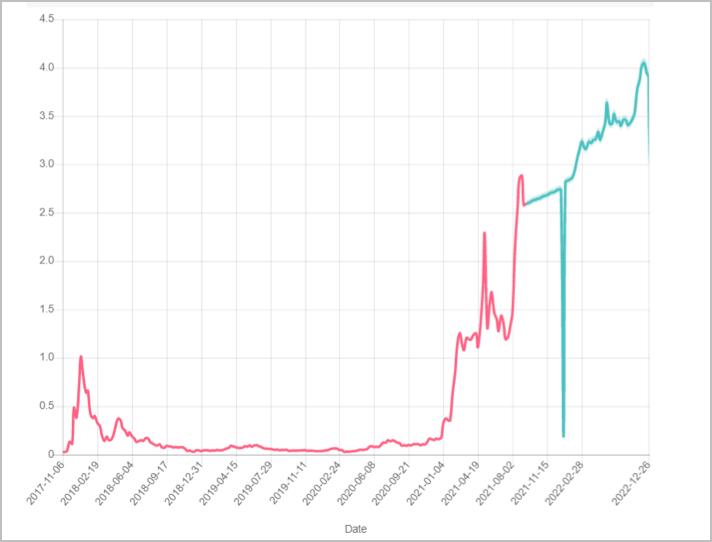 Gov.capital 1-year Cardano Coin price prediction