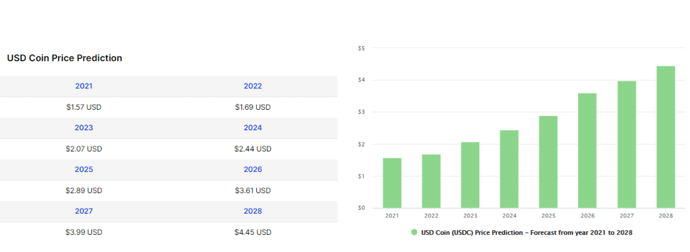 USD Coin (USDC) Price Prediction from 2021 to 2028