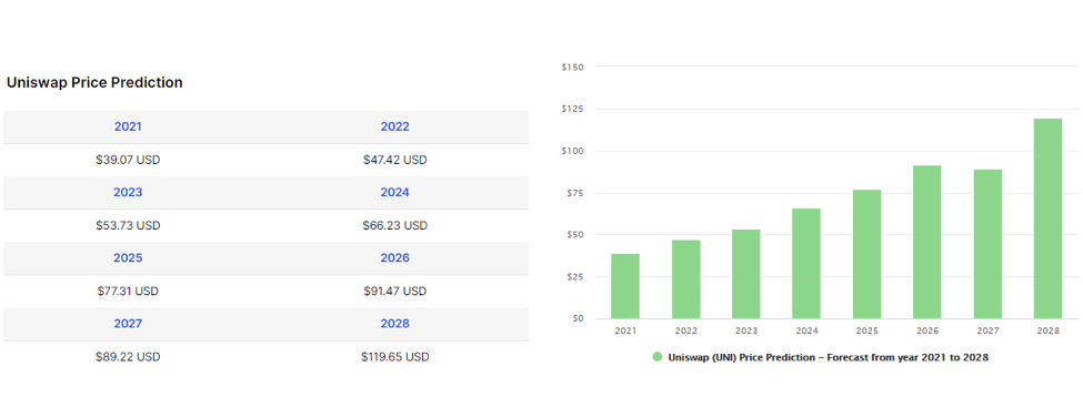 Uniswap (UNI) Price Prediction from 2021 to 2028