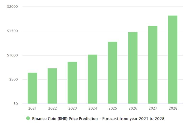 binance coin price prediction 2021 2028