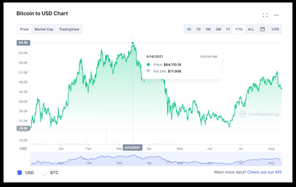 bitcoin to usd chart