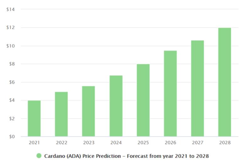 cardano price prediction 2021 2028