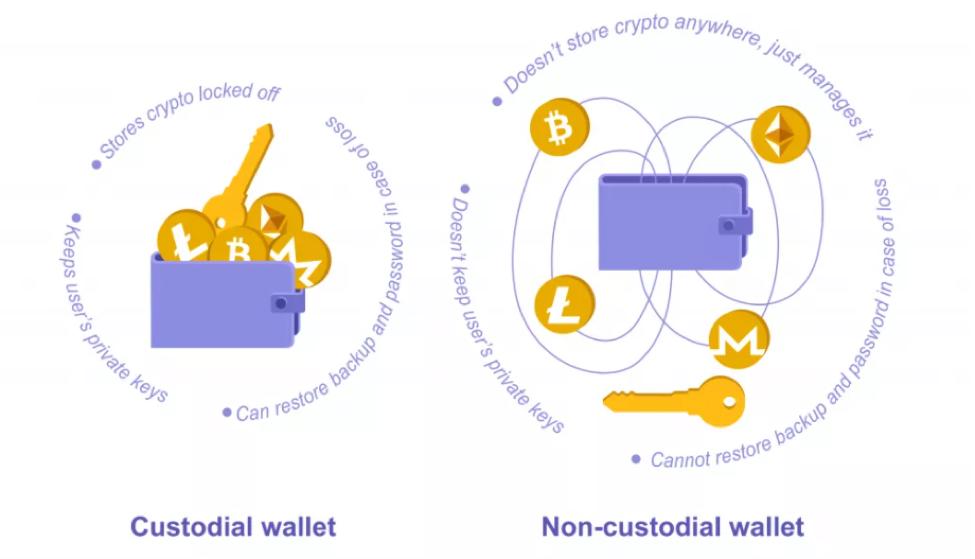 custodial wallet vs non-custodial wallet