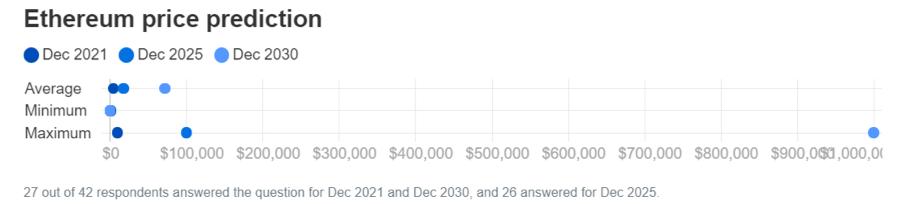 ethereum price prediction finder
