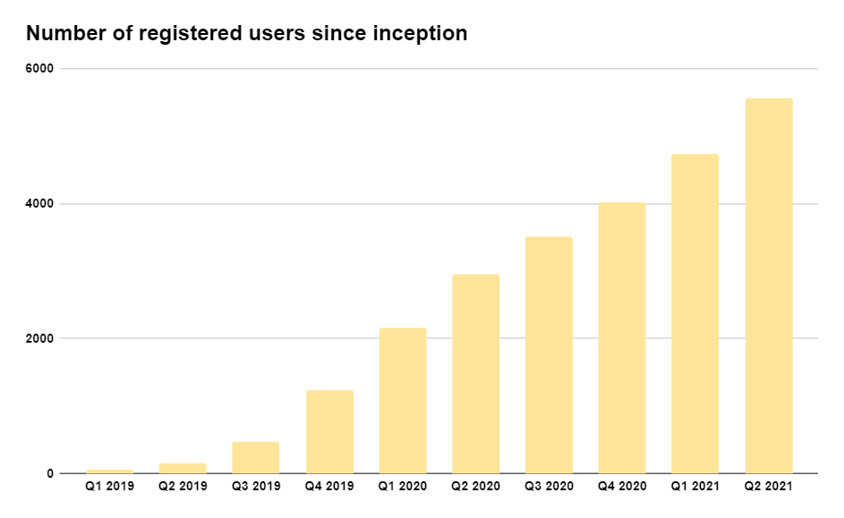 Lendermarket registered users since inception