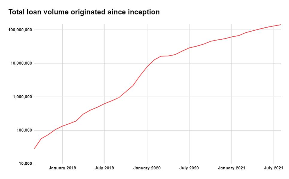 lendermarket total loan volume originated since inception