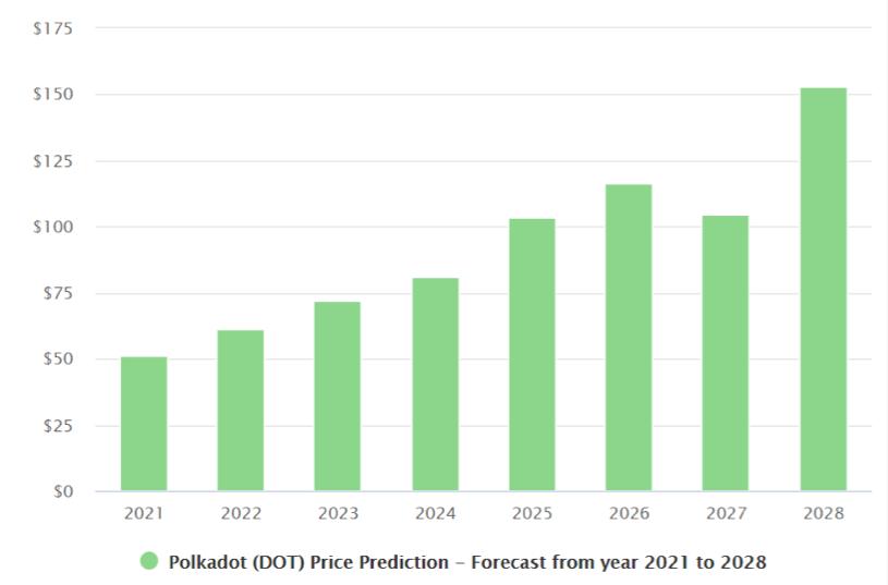 polkadot price prediction 2021 2028