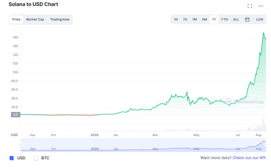 solana to USD chart