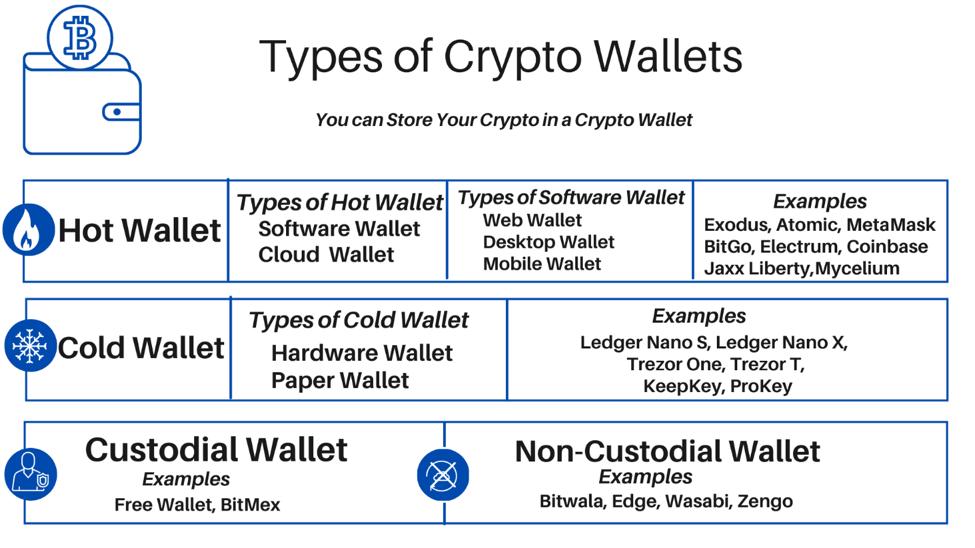 types crypto wallets