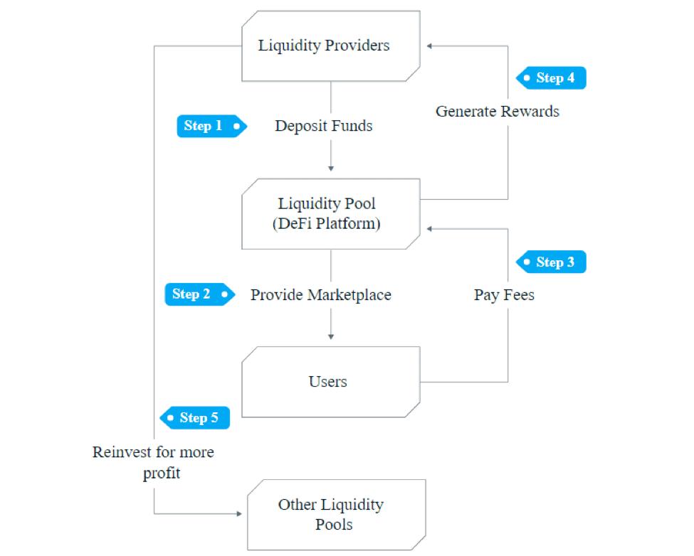 Workflow strategy of DeFi yield farming
