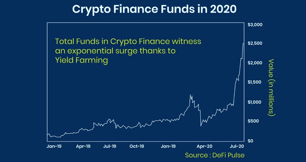 crypto finance funds in 2020