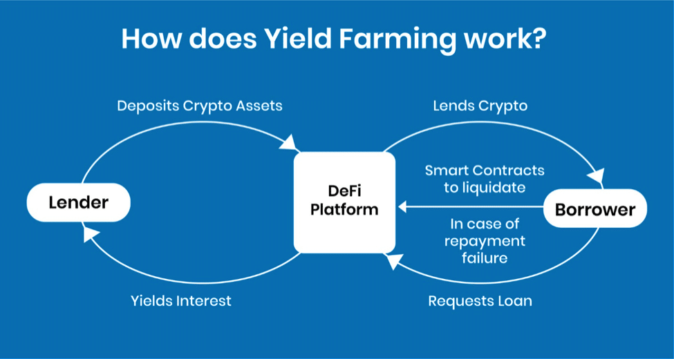 how does yield farming work